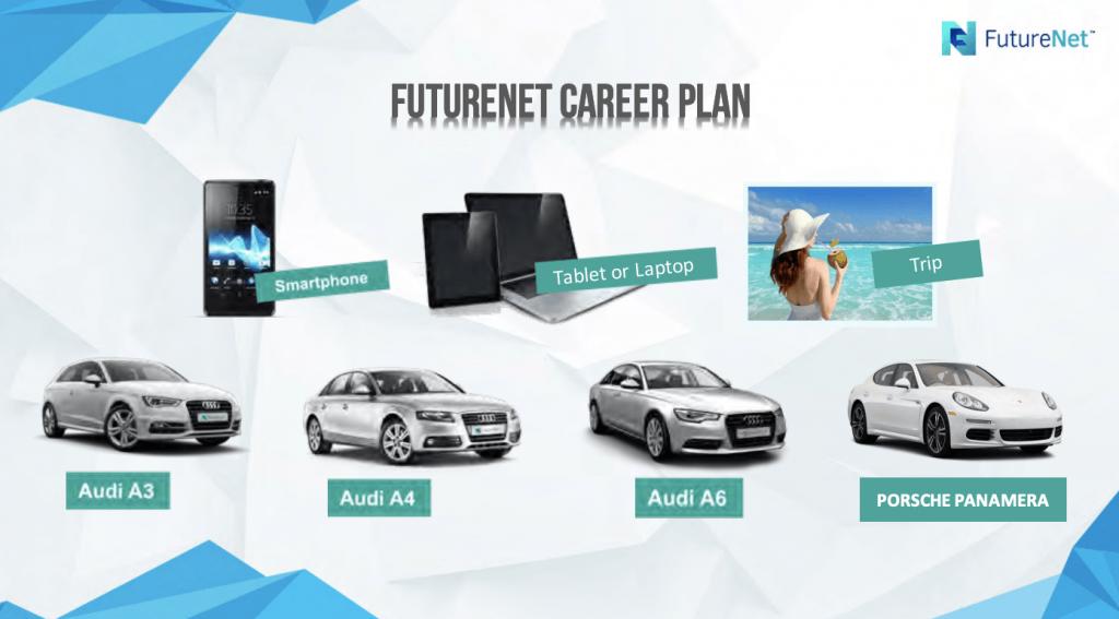 futurenet career plan
