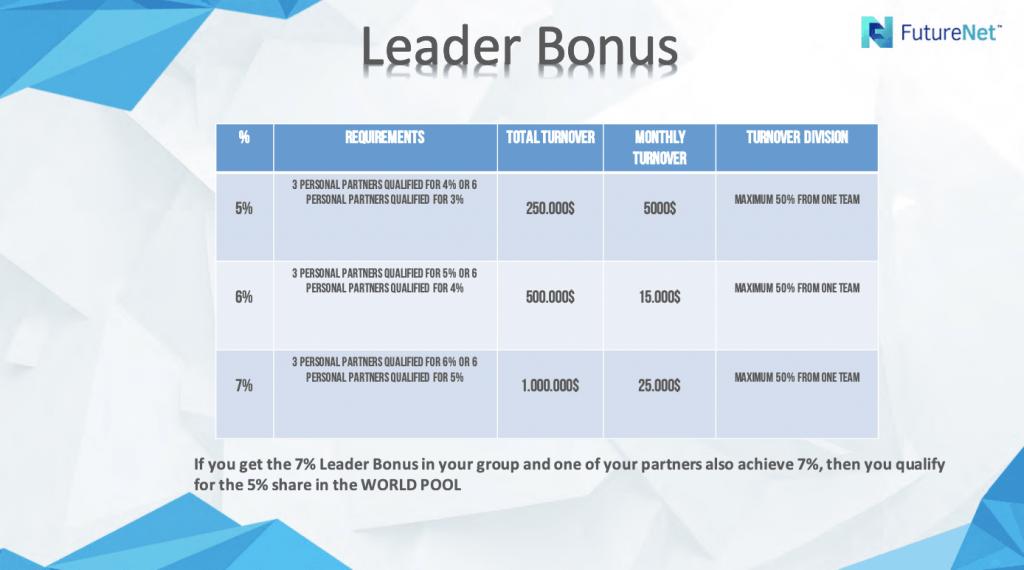 Leader Bonus